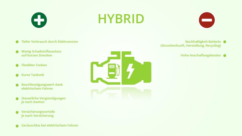 Tabellarische Gegenüberstellung von Vor- und Nachteilen des Hybridantriebs in illustrierter Form auf hellgrünem Hintergrund